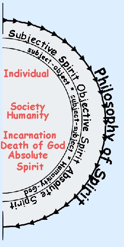 Hegel Philosophy of Spirit